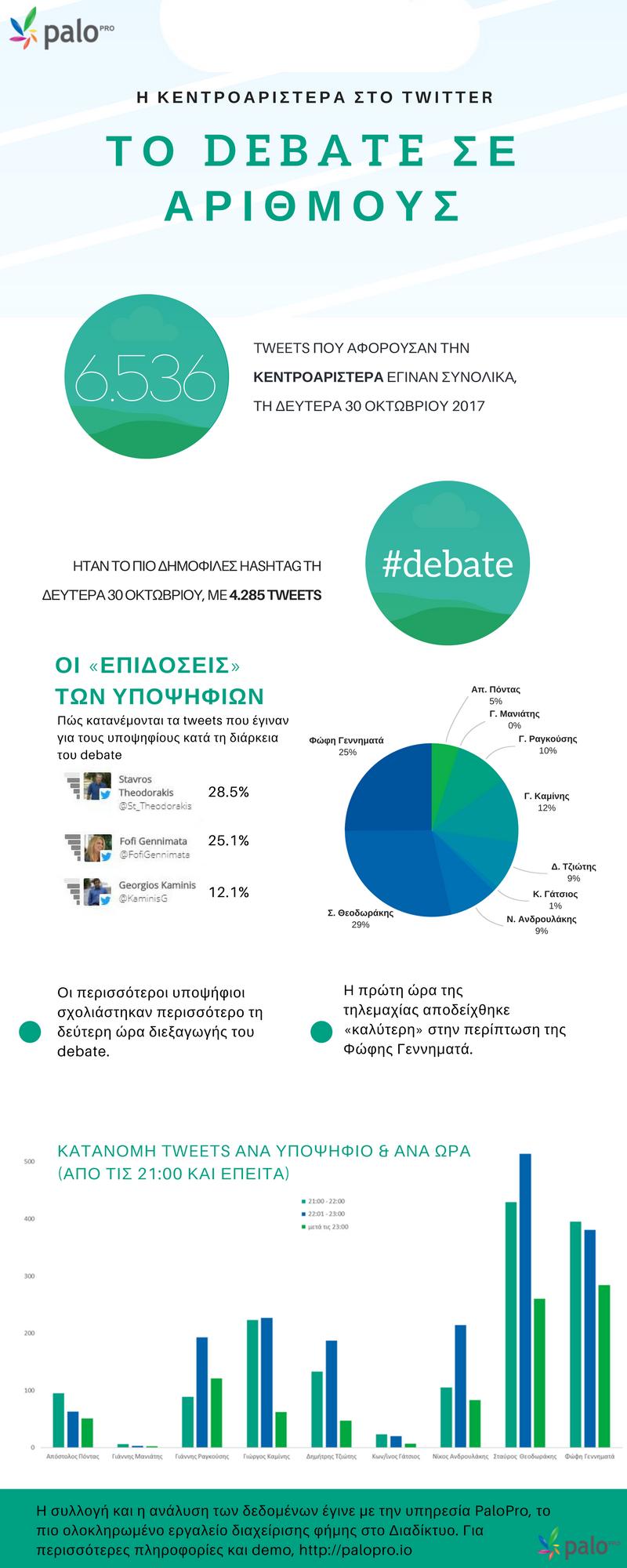 debate_kentroaristera_infographic