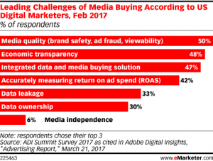 brand safety eMarketer