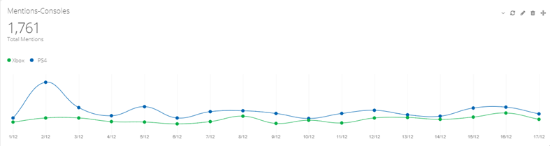 xbox one vs ps4 mentions