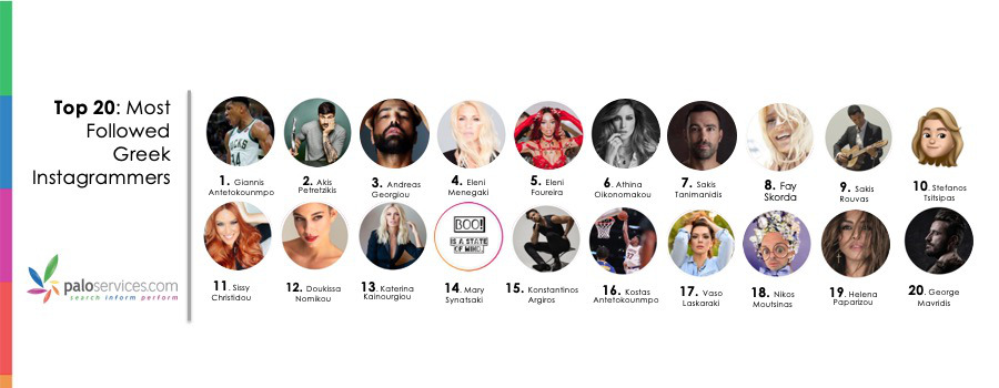 Top 20 Most Followed Greek Instagrammers 900