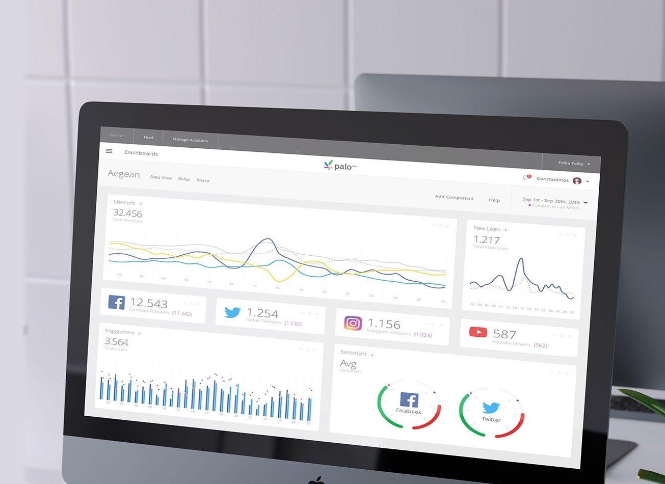 The most effective Web & Social Media Listening & Analytics