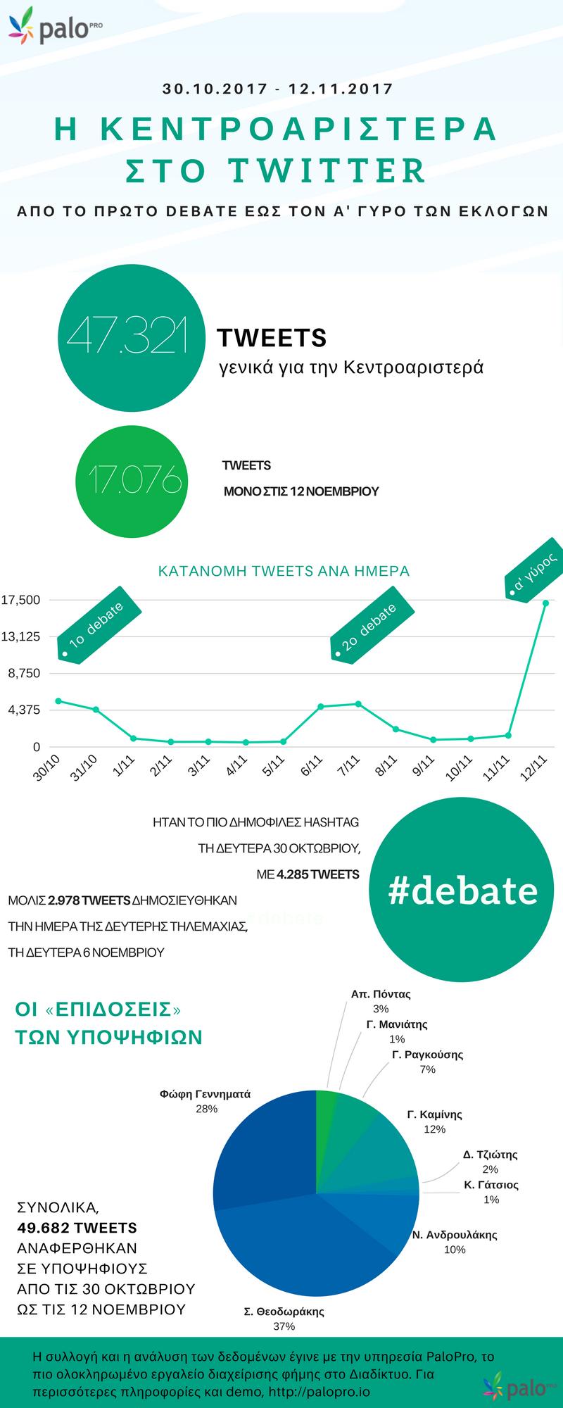 Η Κεντροαριστερά στο Twitter: από το πρώτο debate έως τον α' γύρο
