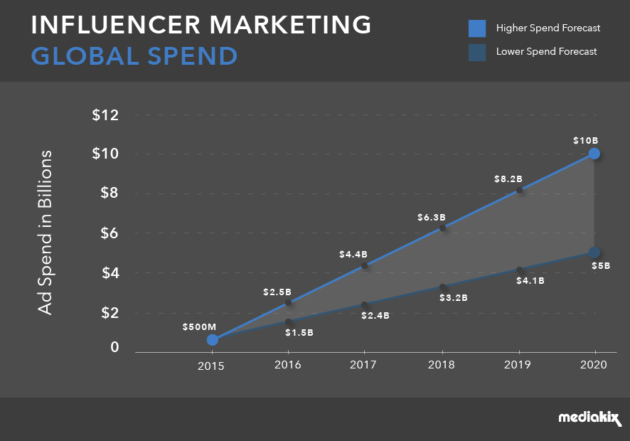 Influencer Marketing Global Spent