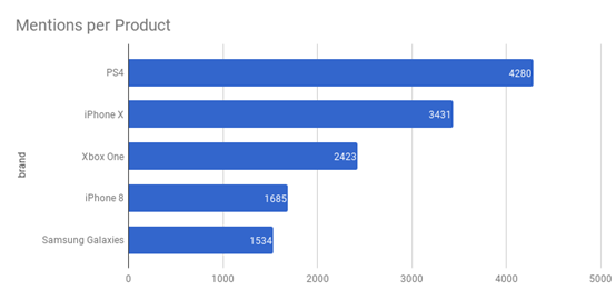 social mentions per product