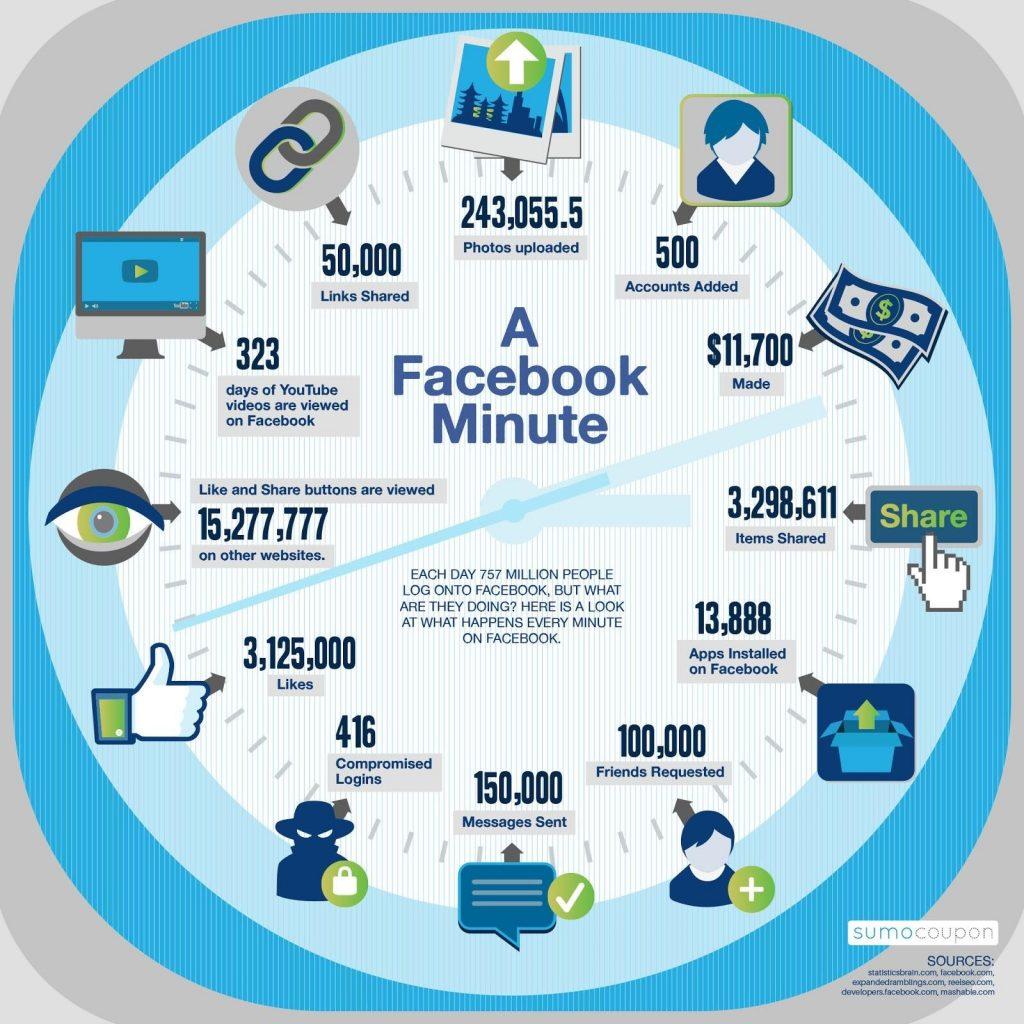 one minute in facebook