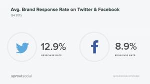 social media listening responce