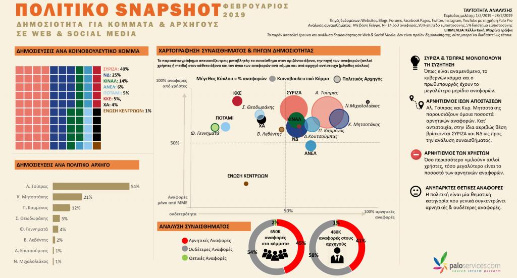 [Πολιτικό Snapshot] Δημοσιότητα για Κόμματα & Αργηγούς σε Web & Social Media