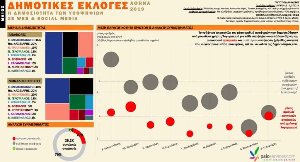 δημοτικές_εκλογές_2019_infographic