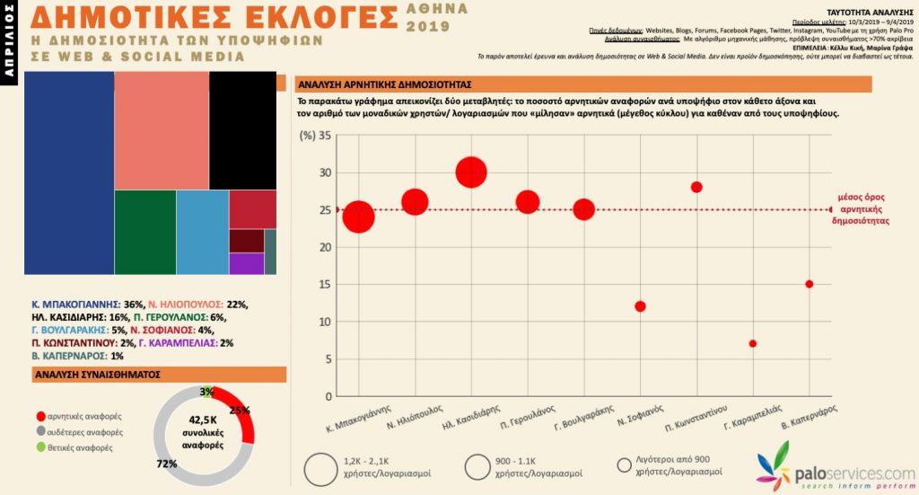 dimotikes-ekloges-athina-palopro-infographic