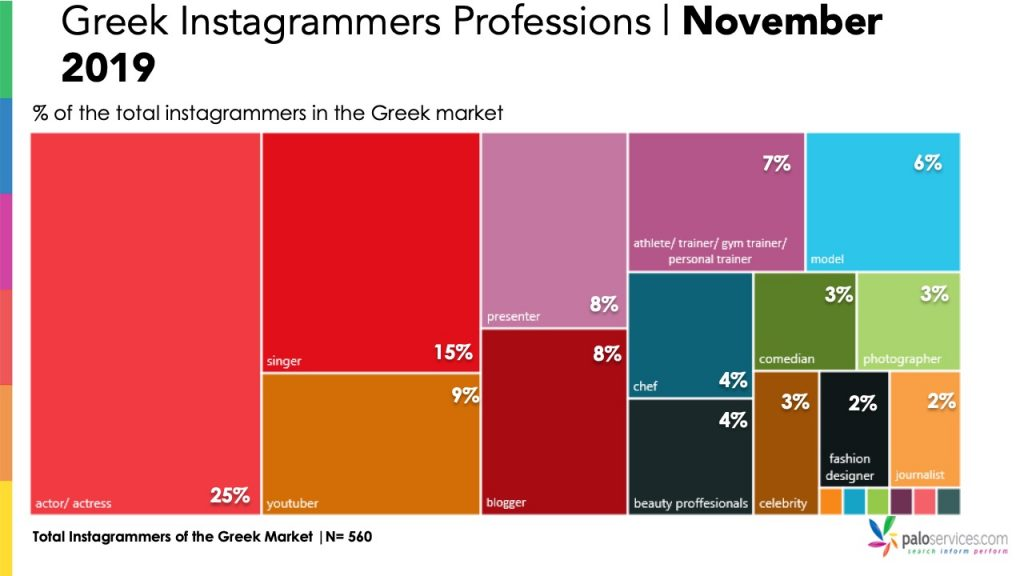 Professions-Instagrammers-November-2019